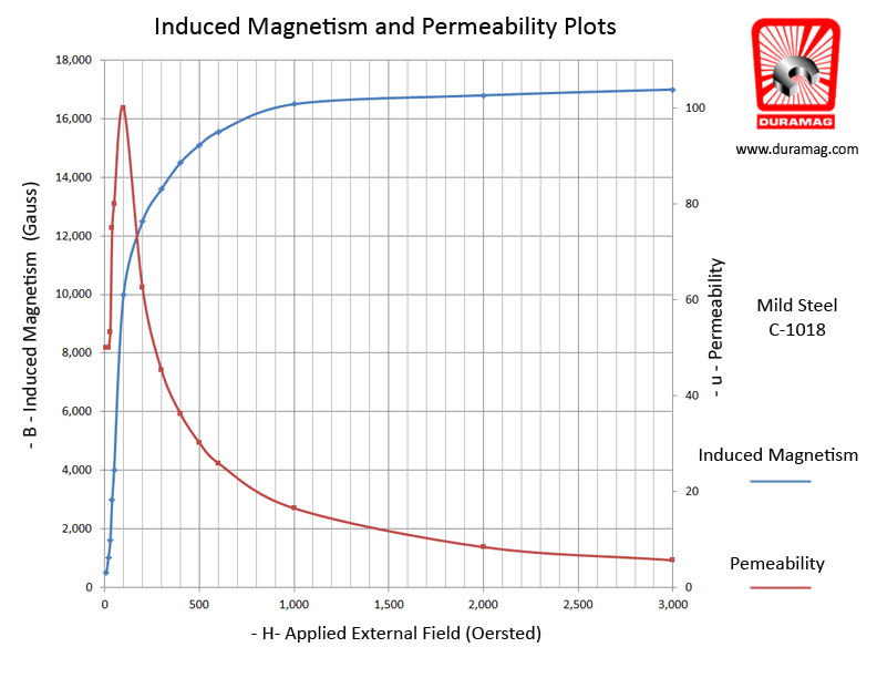 Magnetic Induction - Permeability Plot